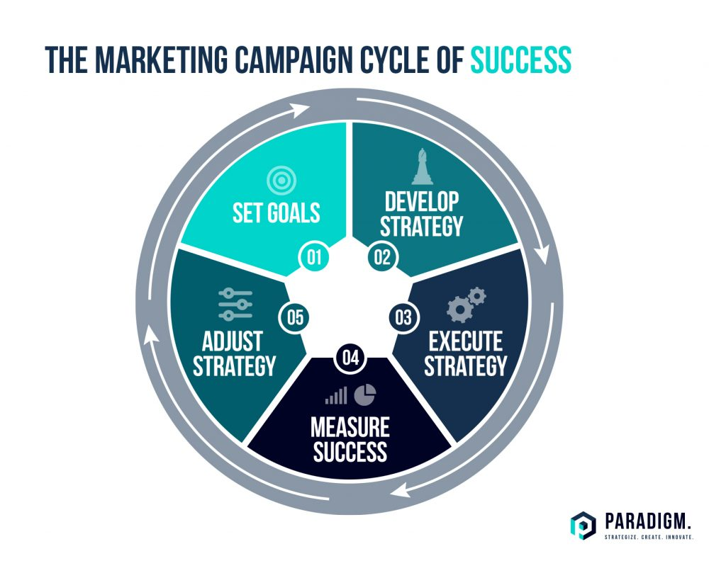 Paradigm Marketing and Design